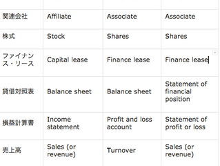 経理・財務英語: 会計 各国の英語の違い