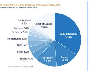 ヨーロッパのEC市場 英国EU離脱でどうなる