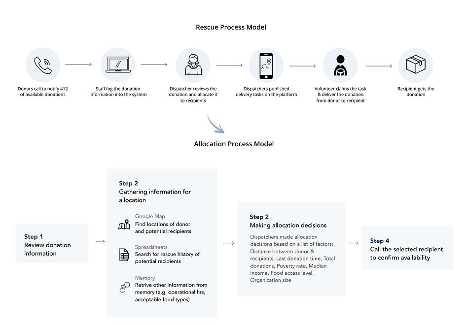 Process (2).png