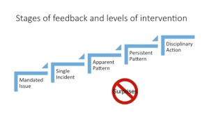 Stages of feedback and levels of intervention - five steps