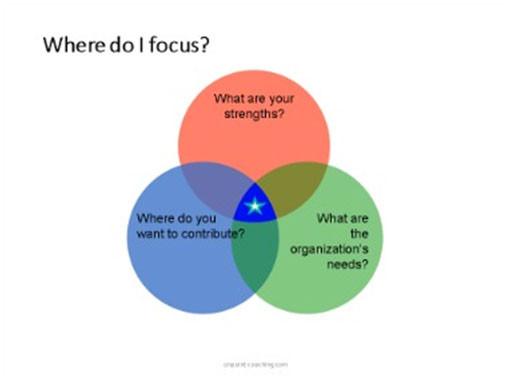 Where-do-I-focus