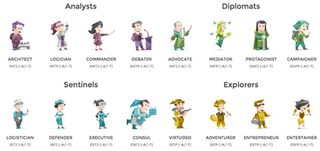 """Who are you? Take the """"Myers-Briggs Personality Test"""""""