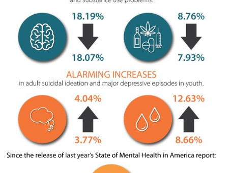 The State of Mental Health in America