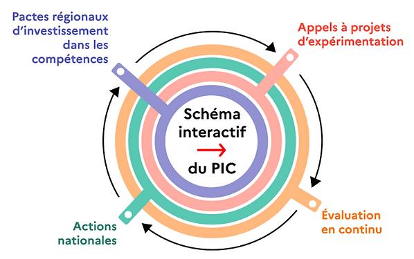 schema-interactif-pic-assofac.PNG