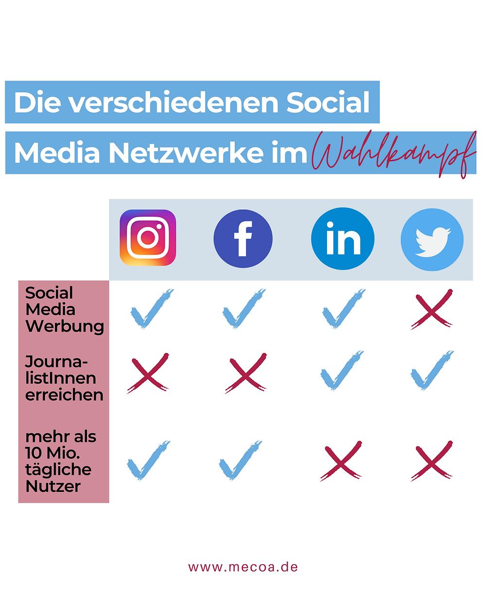 Soziale Medien im Wahlkampf