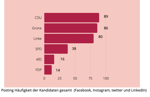 Die Posting Häufigkeit der Kandidatinnen auf social Media