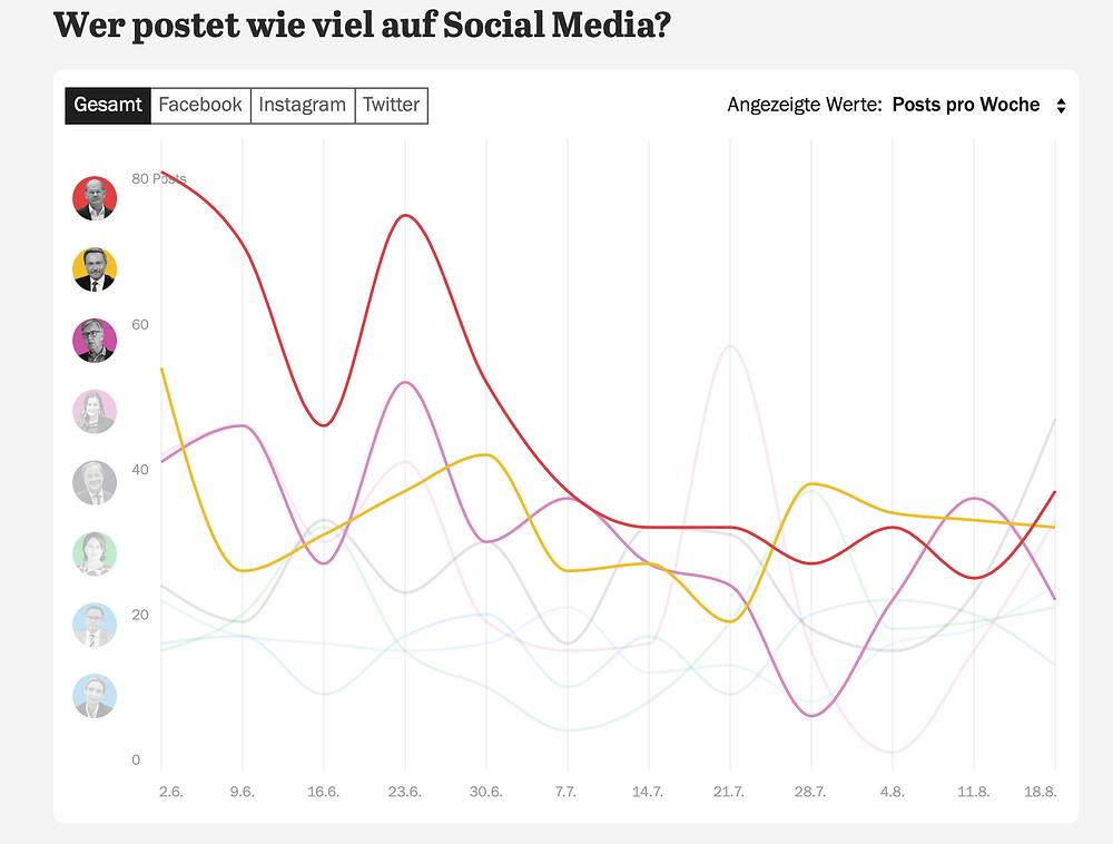 Statistische Auswertung welcher Politiker am meisten Postet