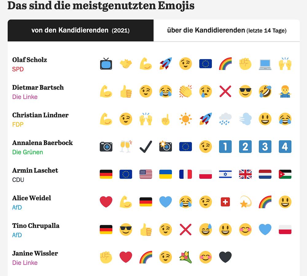 Übersicht über die meist genutzten Emojis im Jahr 2021 der Parteien