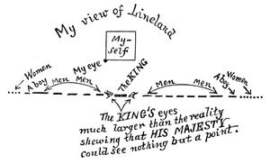 《 Flatland 》书中插图,二维世界人眼中的一维世界