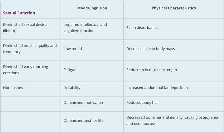 symptoms of low testosterone, hypogonadism