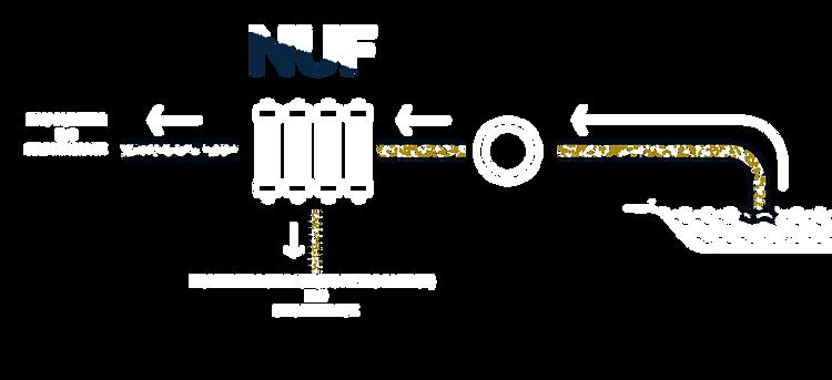 Schéma de filtration et potabilisation d'eau