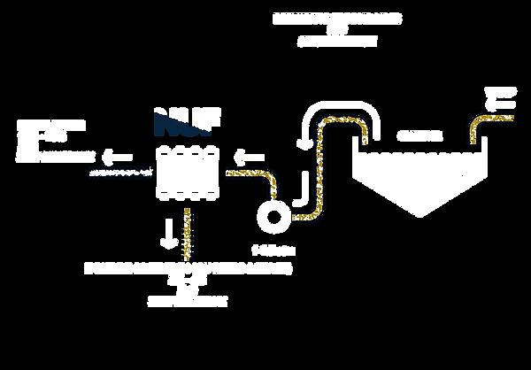 Schéma de Filtration d'eau pour l'industrie et domaine fluvial