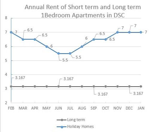 comparizon shortterm and longterm diagra
