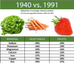 Dirt Poor ! ...The Lost Of Nutritional Value, In Today's Fruits and Vegetables.