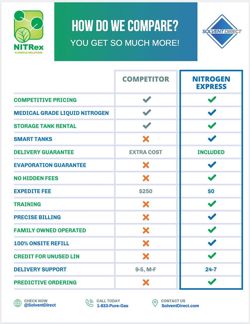 CompareSDNitrex.JPG