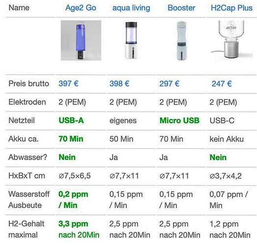 Vergleich-Wasserstoffbooster portable.jp