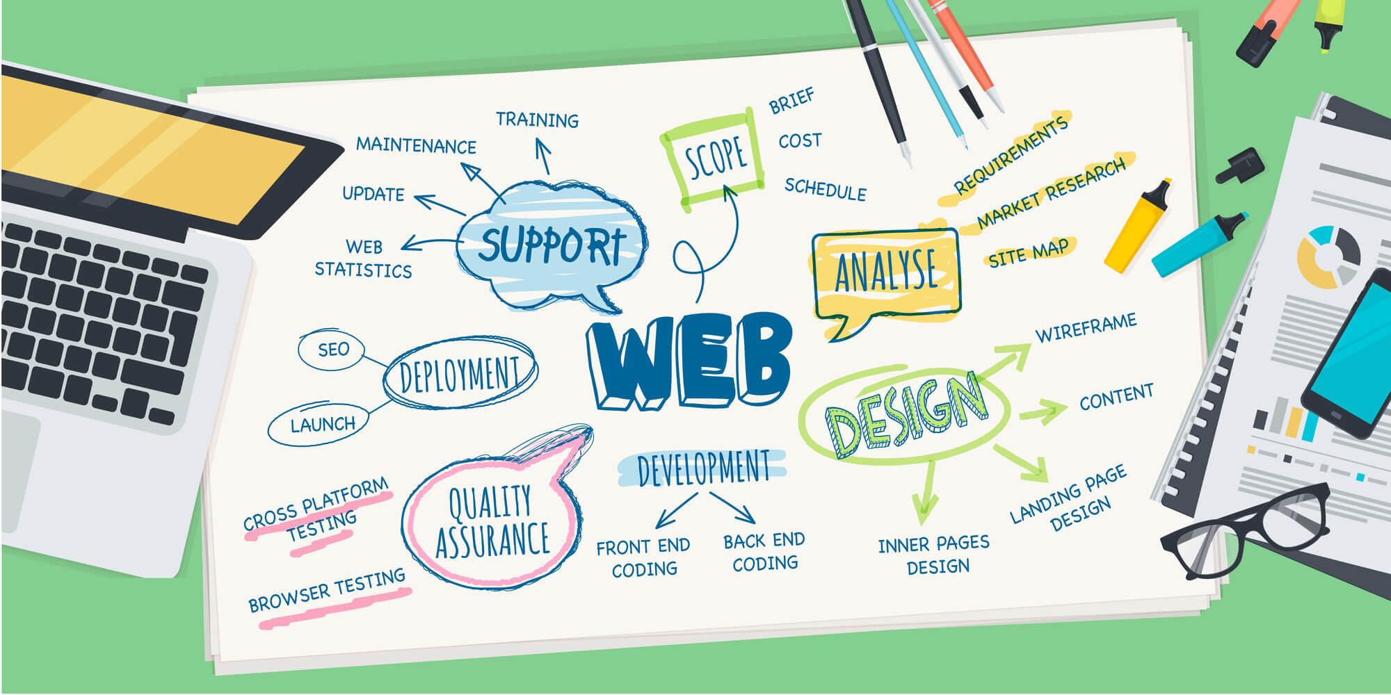 Web Design Consultation