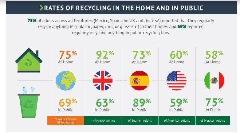 """He added: """"There is a great need to create a more transparent process and clear guidance for consumers when it comes to the development of a circular economy and better recycling practices."""