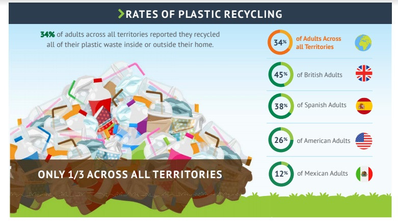 The State of Plastic Recycling Report surveyed 5,500 adults across Mexico, Spain, the United Kingdom, and the United States -  of which 2,228 were from the UK.