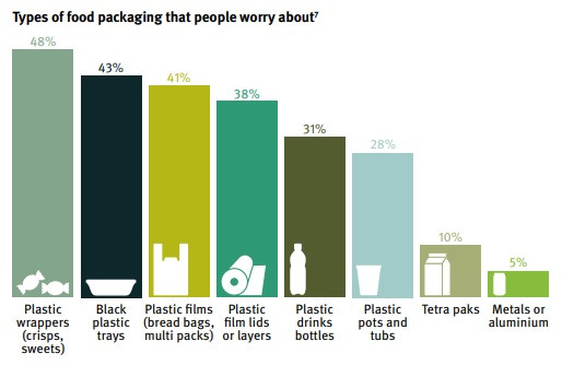 """Six of the ten biggest plastic packaging producers, revealed that only three per cent of the businesses' packaging is designed for reuse."""