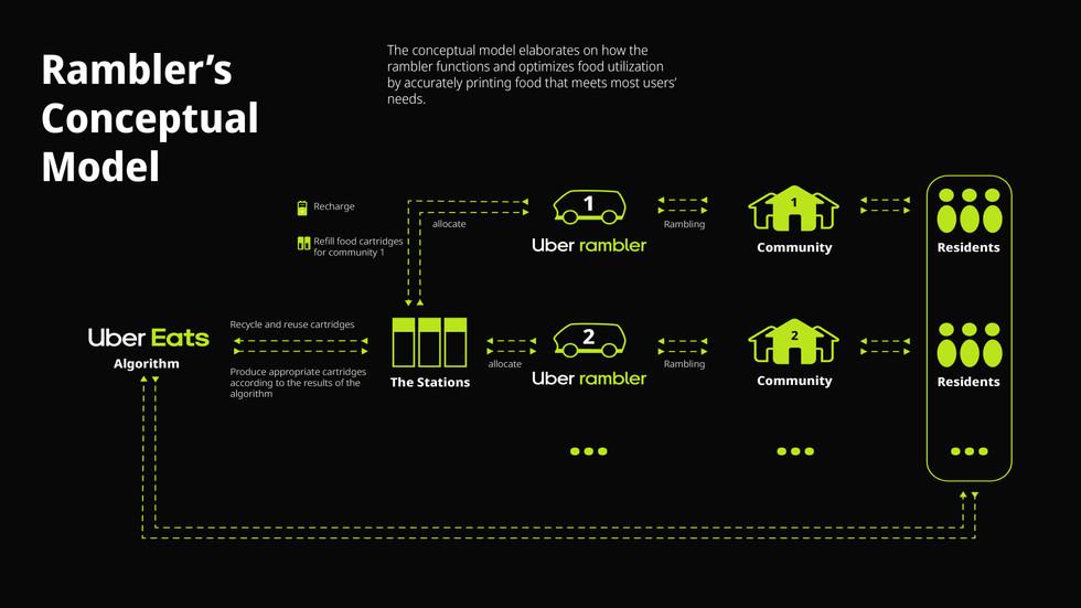 Uber Community 2030_Website9.jpg