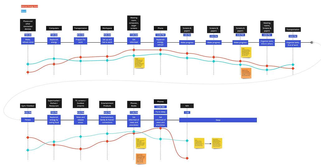 Customer Journey Map (Timeline) - Frame