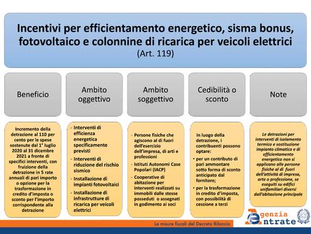 Nuovi incentivi fiscali Decreto Rilancio