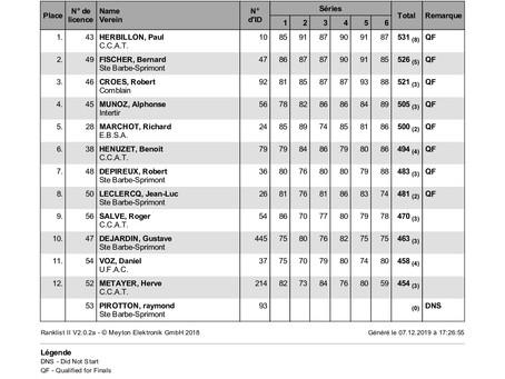 Championnat provincial 2020 Disc. 9 et 11 Résultats