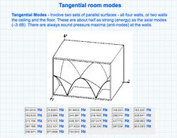 2SA Room Modes