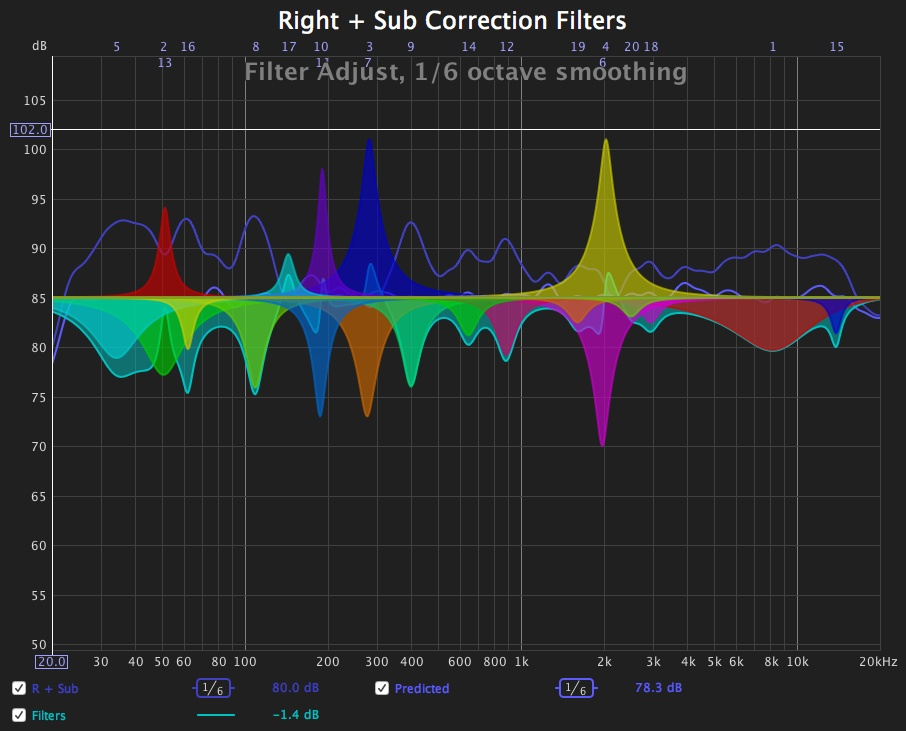 Room correction through FIR filters