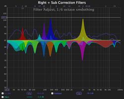 Room correction through FIR filters