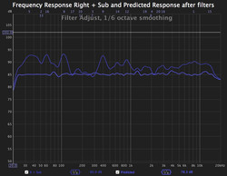 Predicted frequency response FIR