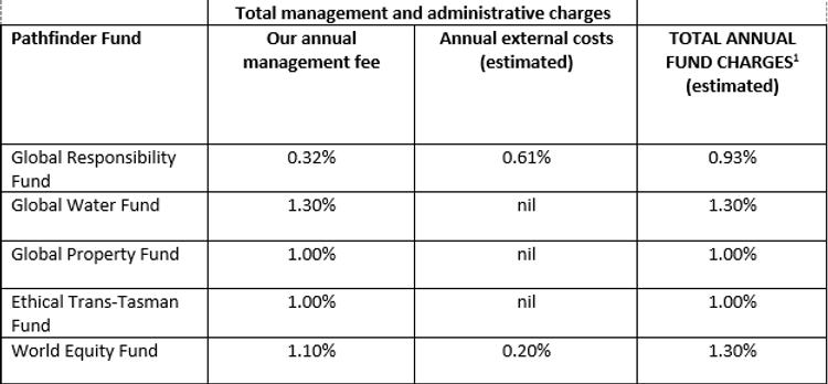 Fees Table.PNG