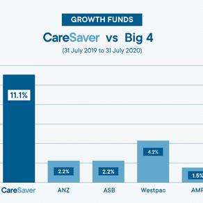 Ethical KiwiSaver fund delivers sky high returns