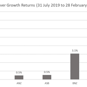 Our KiwiSaver Fund is performing well, despite market volatility.