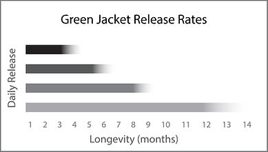 GreenJacket Controlled Realease Fertiliser Release Rate Chart
