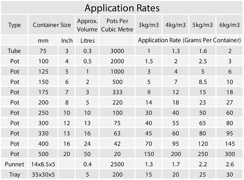 GreenJacket Controlled Release Fertiliser Application Rate Chart