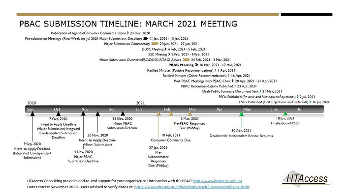 PBAC Calendar Timeline March 2020 Meeting