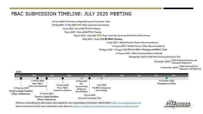 PBAC Calendar Timeline July 2020 Meeting
