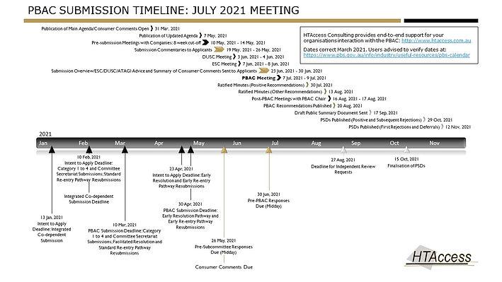 PBAC timeline July 2021