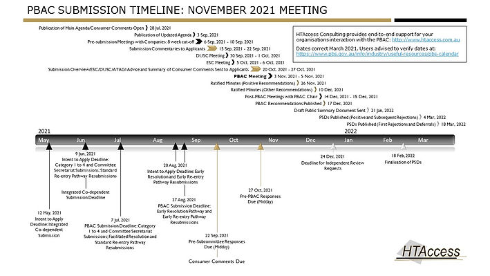 PBAC timeline November 2021