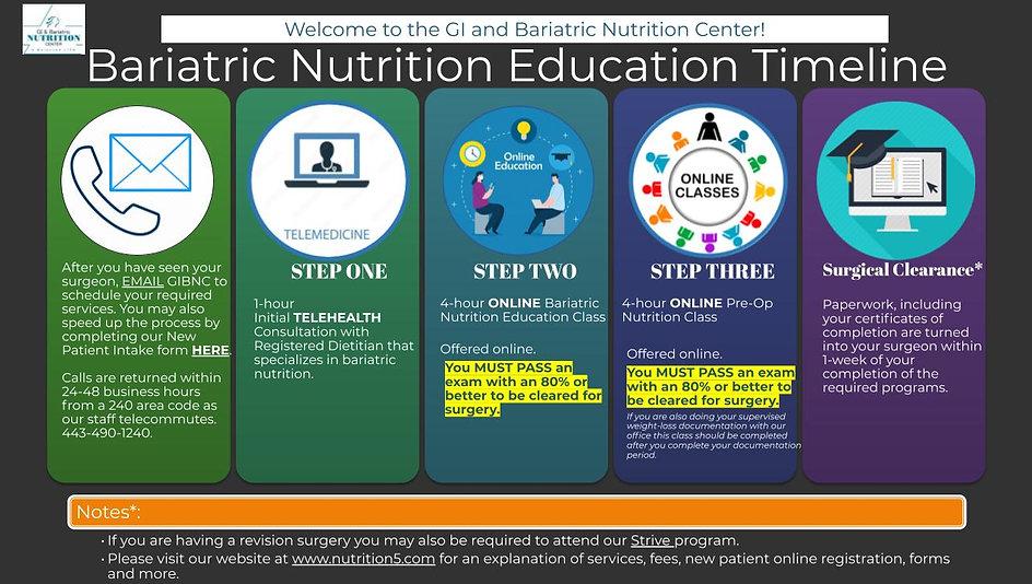 Bariatric Education Timeline  (rev. 6-25-2021hn).jpg