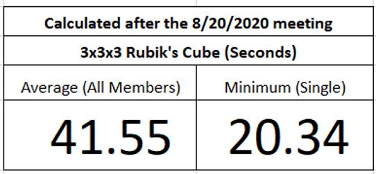 Ace Cube Association Statistics_08202020