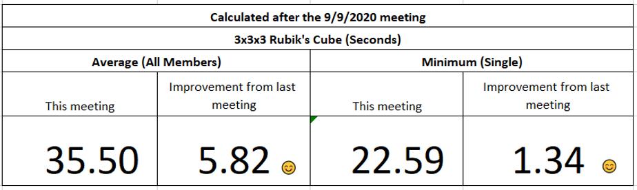 Ace Cube Association Statistics_09092020