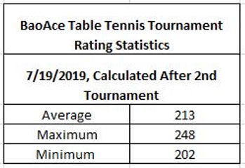 BaoAce Table Tennis Tournament Rating St