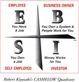 Cashflow quadrant dari Robert Kiyosaki