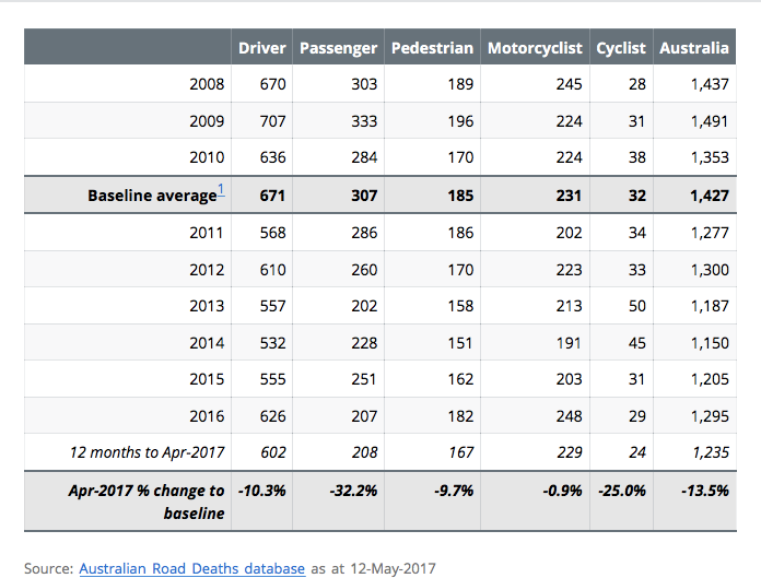 Table from Australian Road Deaths Database