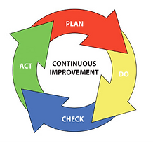 Plan Do Check Act for continual improvement