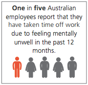 The state of mental health in Australian workplaces report