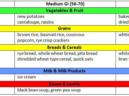 Get Savvy on Glycemic Index
